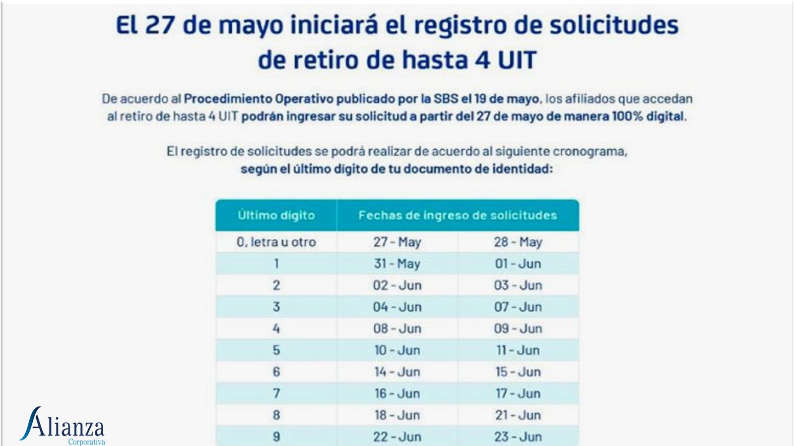AFP: DESDE HOY SE PODRÁ SOLICITAR RETIRO DE HASTA S/ 17,600 Y ESTE ES EL CRONOGRAMA DE ATENCIÓN